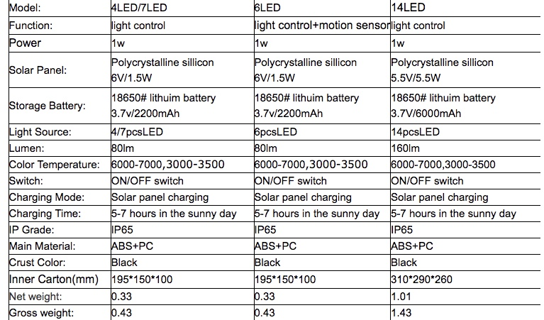China Solar Lawn Light easy to install factory for dealer-1