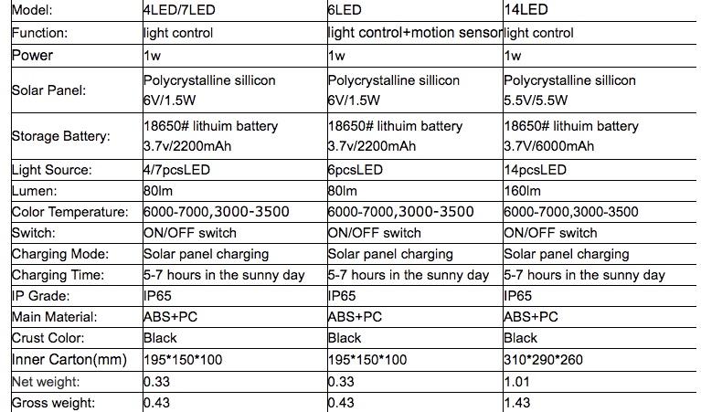 Pat Hei Gate Hardware-Black Abs+pc Multiple Modes Solar Spot Light-pat Hei Gate Hardware